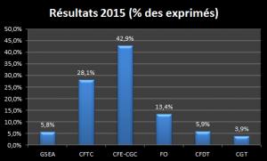 résultatsPT2015